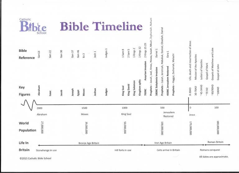 BibleStoryTimeLine2